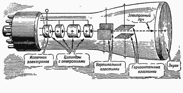 Схема электронной пушки